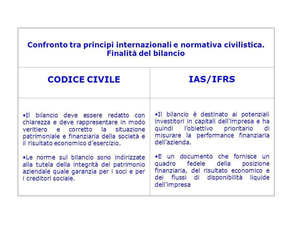 Confronto tra principi internazionali e normativa civilistica.