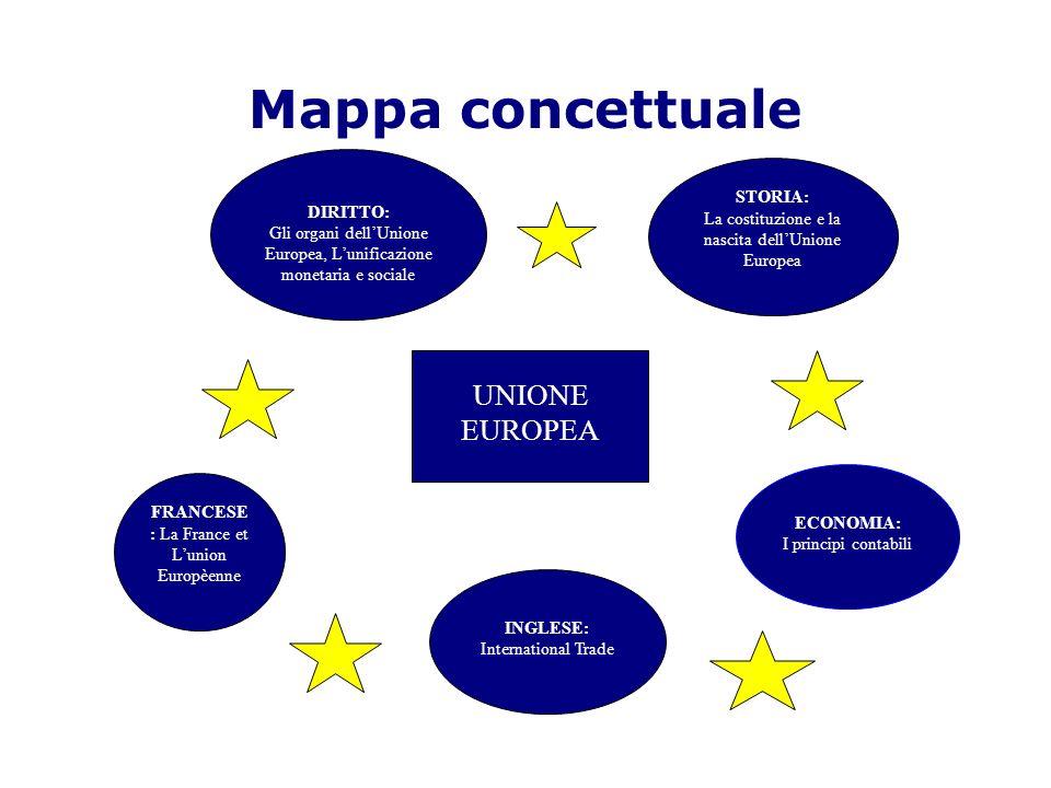 Mappa concettuale UNIONE EUROPEA DIRITTO: STORIA: