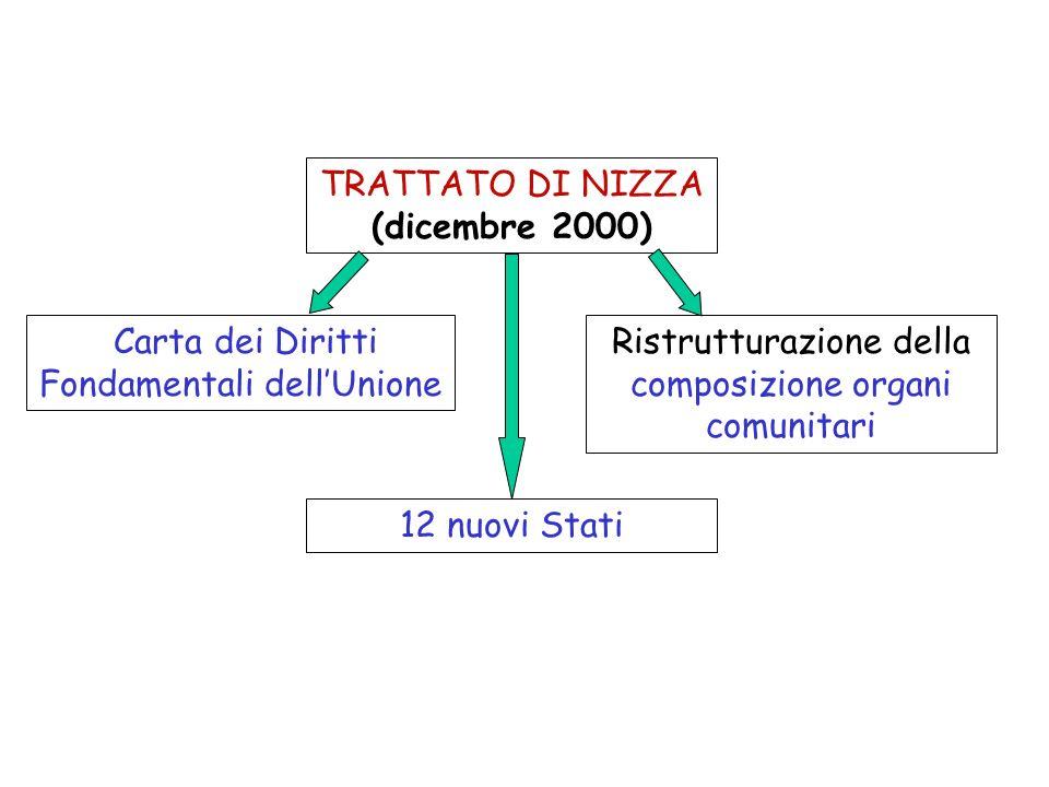 TRATTATO DI NIZZA (dicembre 2000)