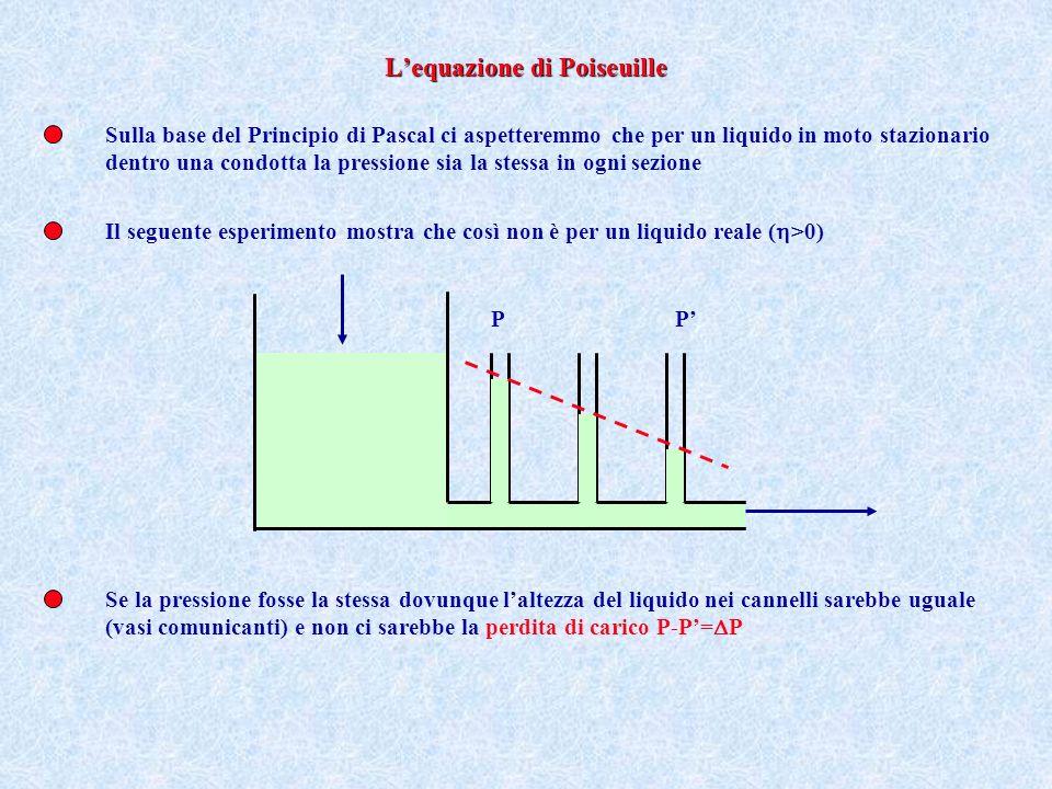L'equazione di Poiseuille