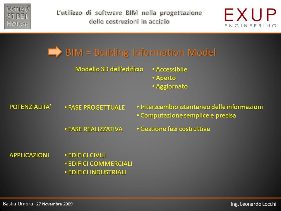 BIM = Building Information Model