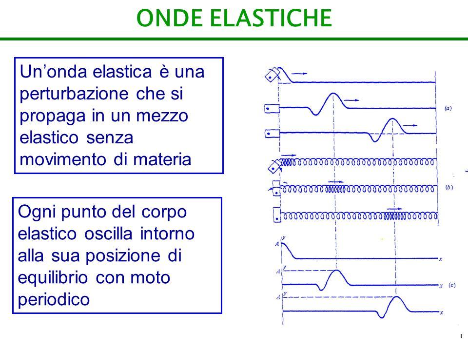 ONDE ELASTICHE Un'onda elastica è una perturbazione che si propaga in un mezzo elastico senza movimento di materia.