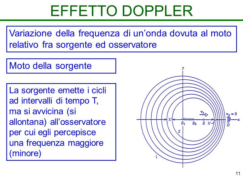 EFFETTO DOPPLER Variazione della frequenza di un'onda dovuta al moto relativo fra sorgente ed osservatore.