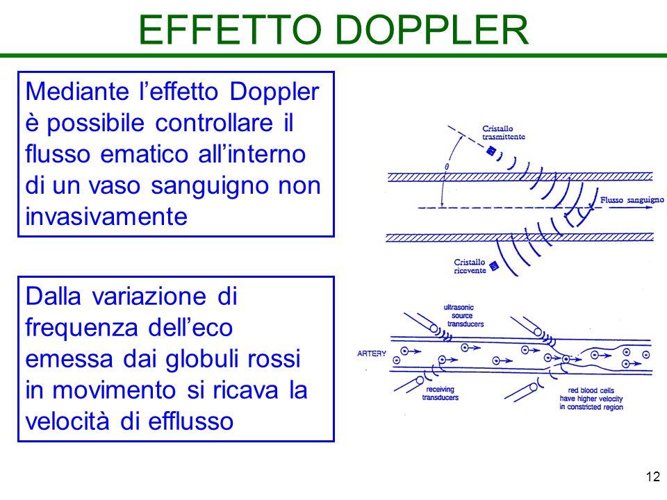 EFFETTO DOPPLER Mediante l'effetto Doppler è possibile controllare il flusso ematico all'interno di un vaso sanguigno non invasivamente.