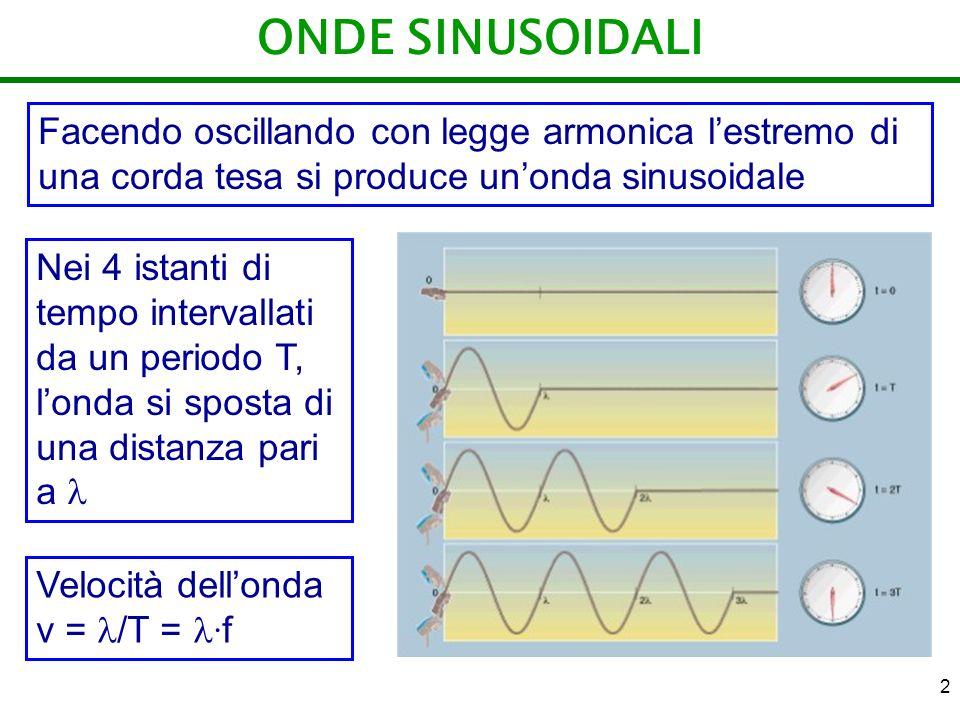 ONDE SINUSOIDALI Facendo oscillando con legge armonica l'estremo di una corda tesa si produce un'onda sinusoidale.