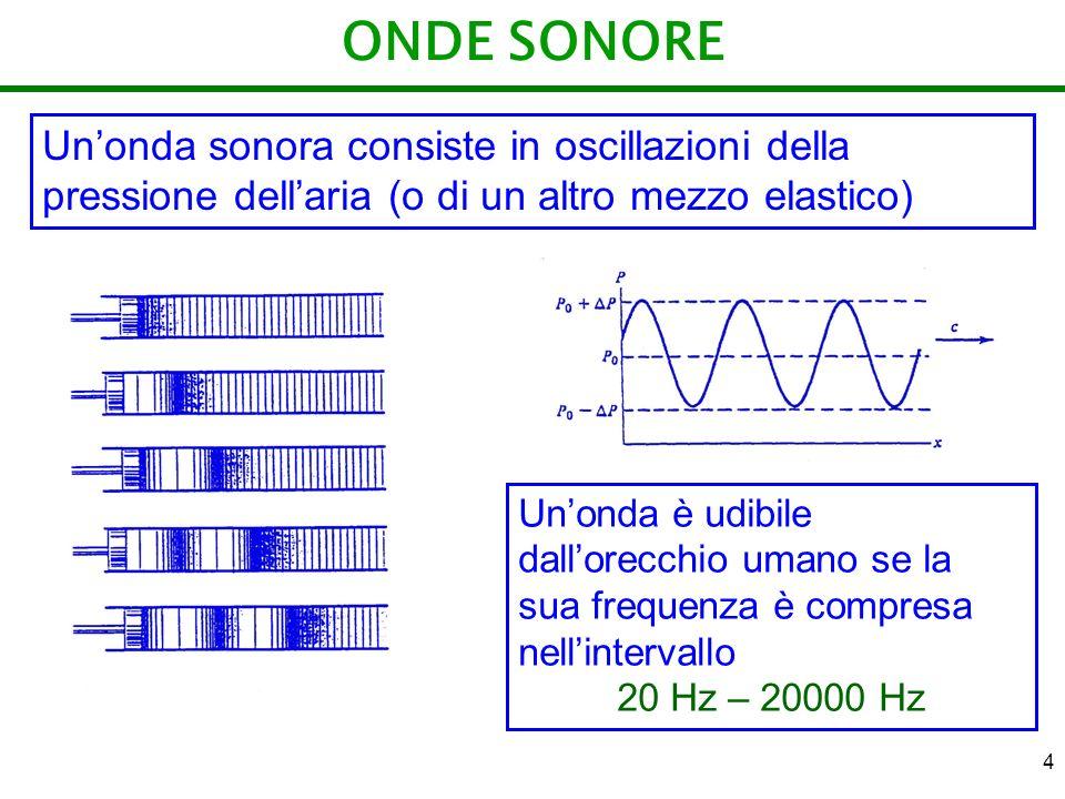 ONDE SONORE Un'onda sonora consiste in oscillazioni della pressione dell'aria (o di un altro mezzo elastico)
