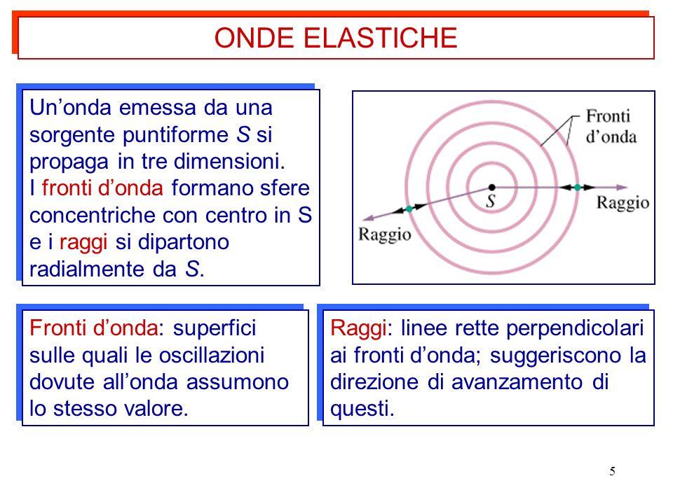 ONDE ELASTICHE Un'onda emessa da una sorgente puntiforme S si propaga in tre dimensioni.