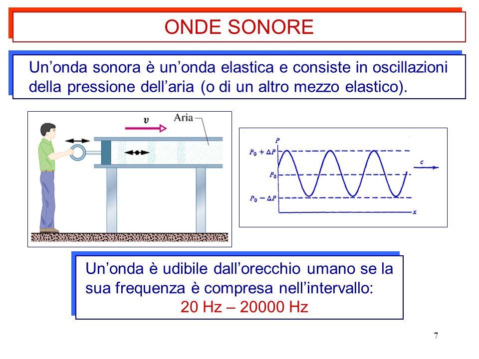 ONDE SONORE Un'onda sonora è un'onda elastica e consiste in oscillazioni della pressione dell'aria (o di un altro mezzo elastico).