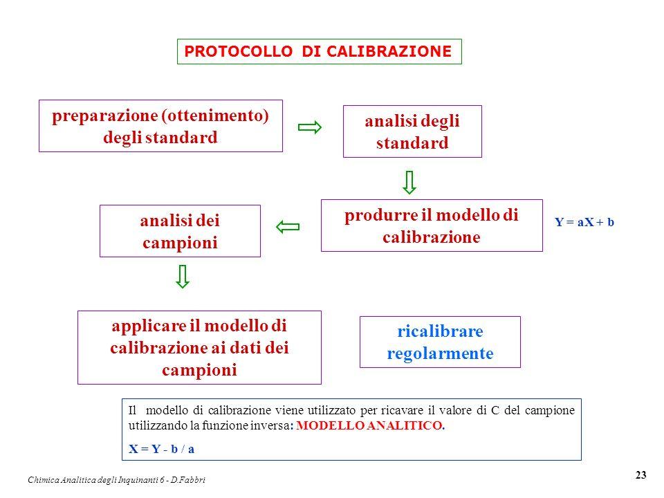 preparazione (ottenimento) degli standard analisi degli standard