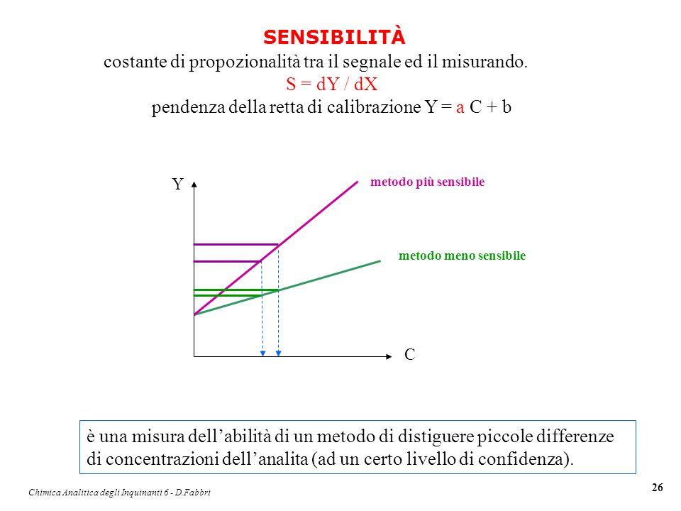 costante di propozionalità tra il segnale ed il misurando. S = dY / dX