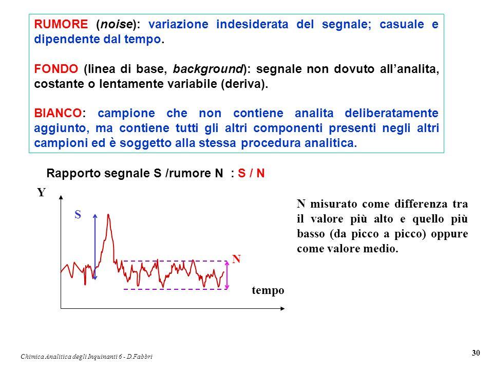 Chimica Analitica degli Inquinanti 6 - D.Fabbri