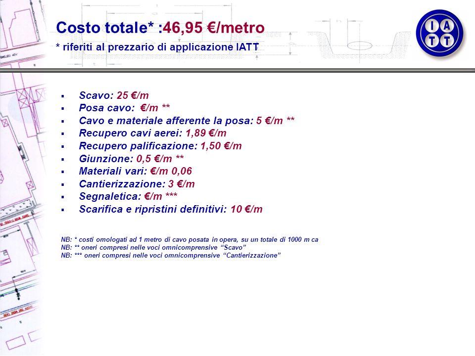 Costo totale* :46,95 €/metro
