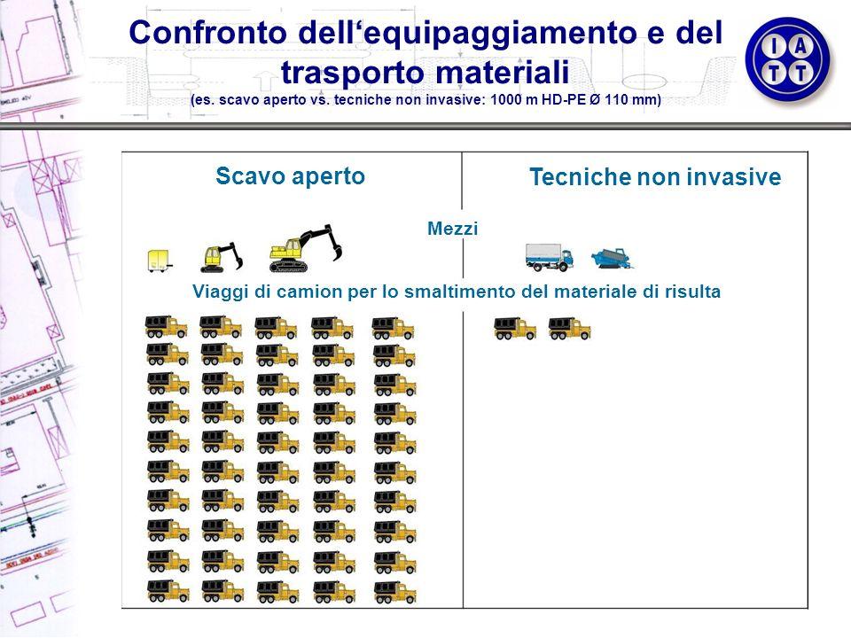 Confronto dell'equipaggiamento e del trasporto materiali (es