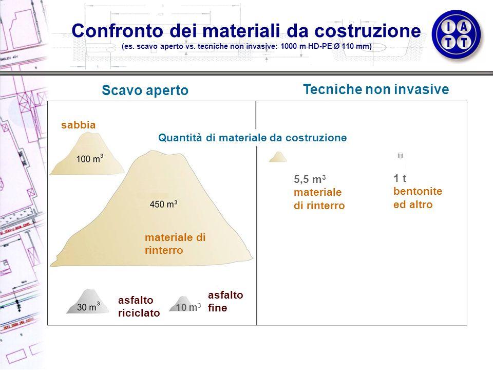 Confronto dei materiali da costruzione (es. scavo aperto vs