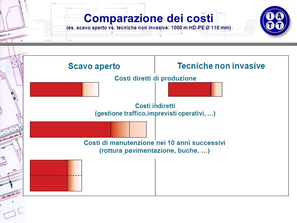 Comparazione dei costi (es. scavo aperto vs