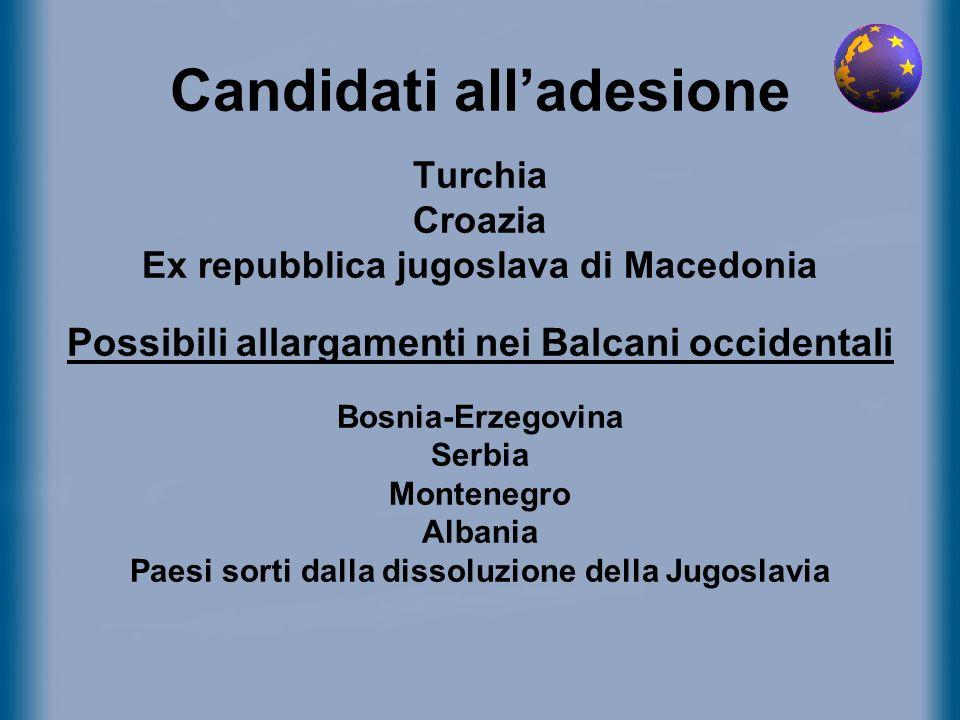 Candidati all'adesione