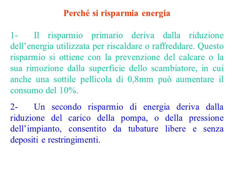 Perché si risparmia energia
