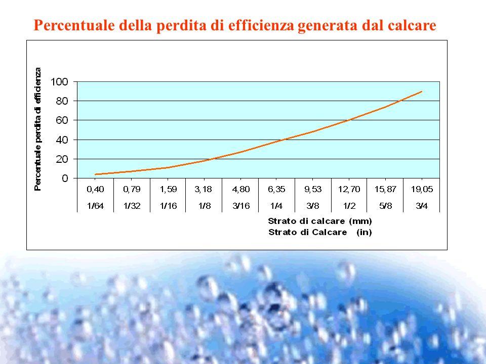Percentuale della perdita di efficienza generata dal calcare