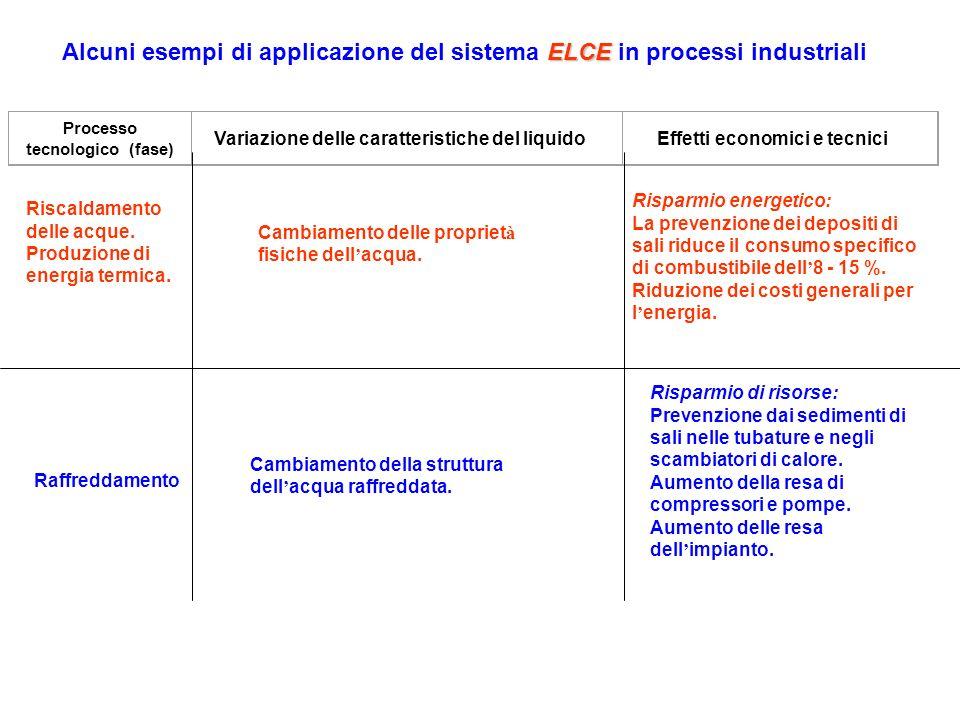 Alcuni esempi di applicazione del sistema ELCE in processi industriali