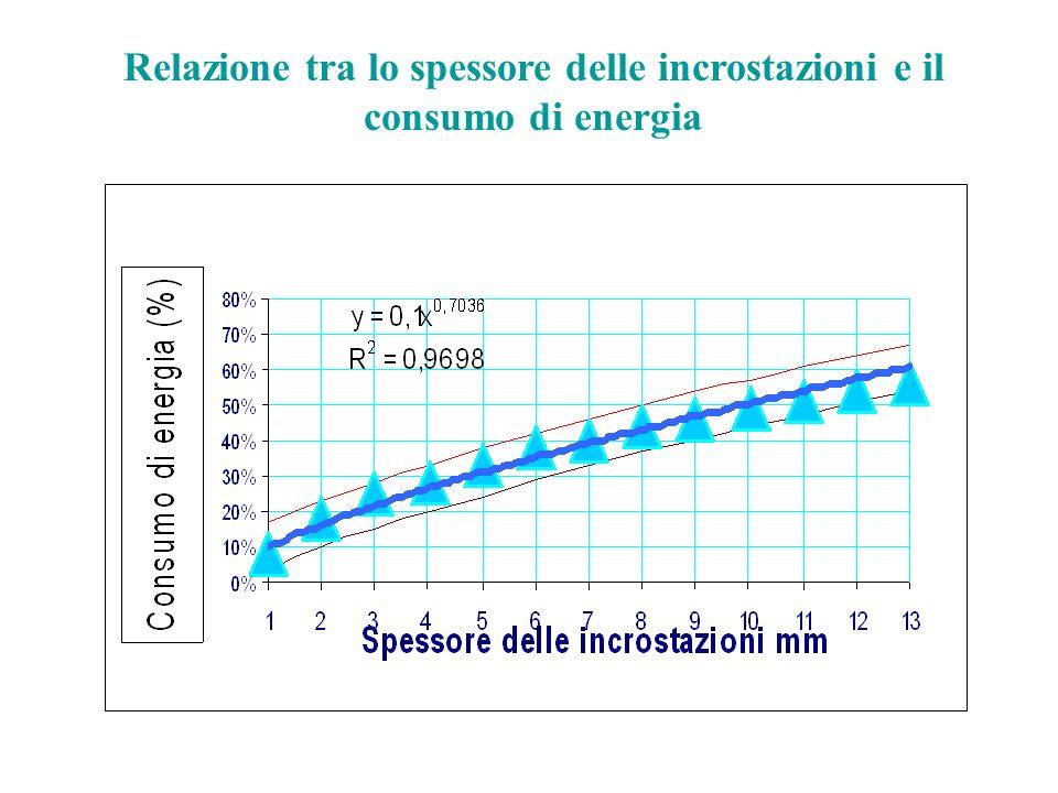 Relazione tra lo spessore delle incrostazioni e il consumo di energia