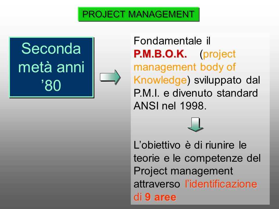 PROJECT MANAGEMENT Fondamentale il P.M.B.O.K. (project management body of Knowledge) sviluppato dal P.M.I. e divenuto standard ANSI nel 1998.