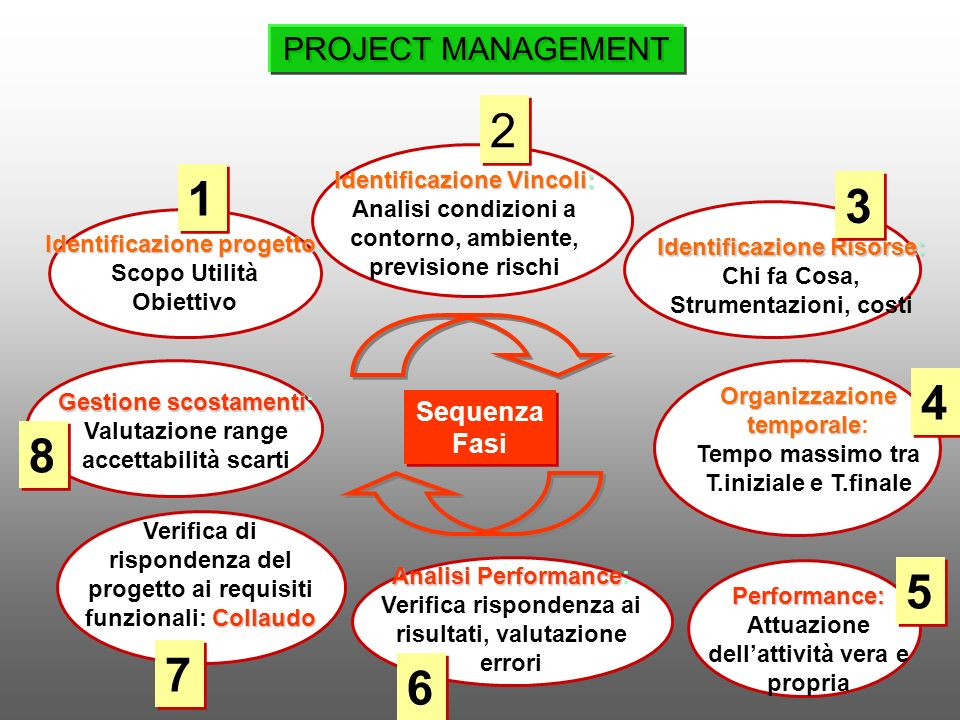2 1 3 4 8 5 7 6 PROJECT MANAGEMENT Sequenza Fasi