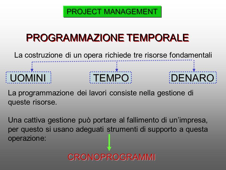 Project management ppt video online scaricare for Costi dell appaltatore per la costruzione di una casa