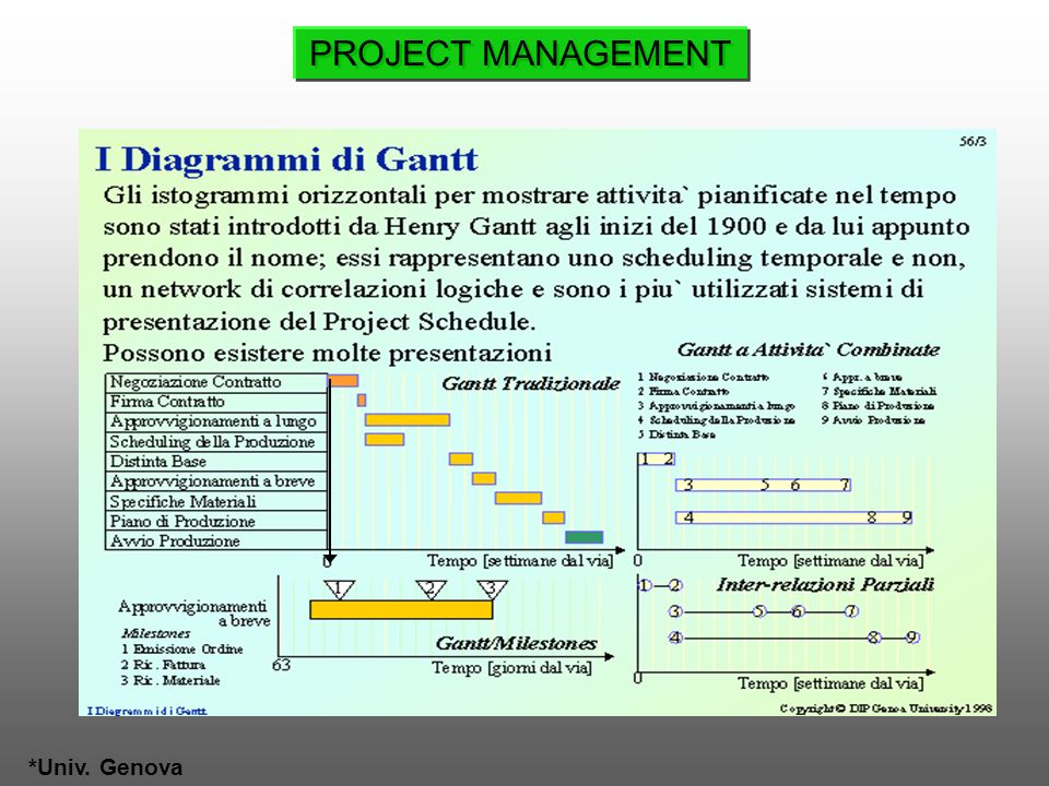 PROJECT MANAGEMENT *Univ. Genova