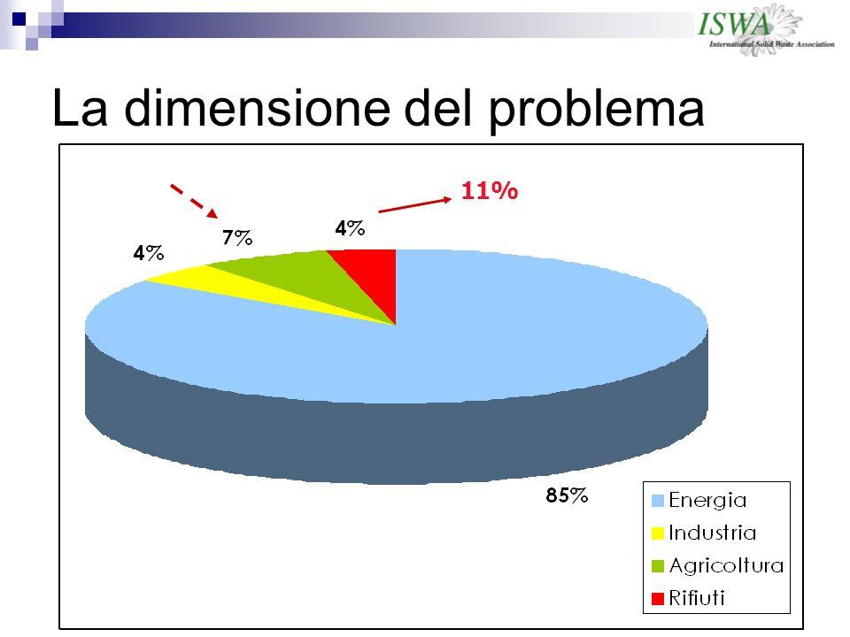 La dimensione del problema