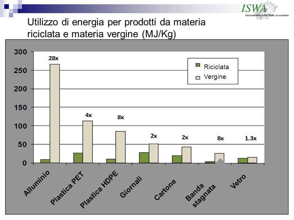 Utilizzo di energia per prodotti da materia riciclata e materia vergine (MJ/Kg)
