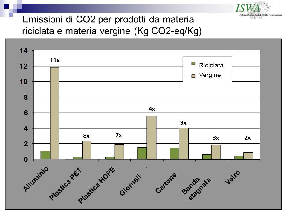 Emissioni di CO2 per prodotti da materia riciclata e materia vergine (Kg CO2-eq/Kg)