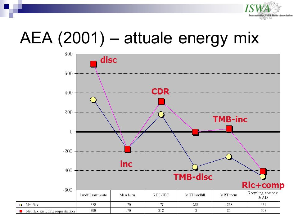 AEA (2001) – attuale energy mix