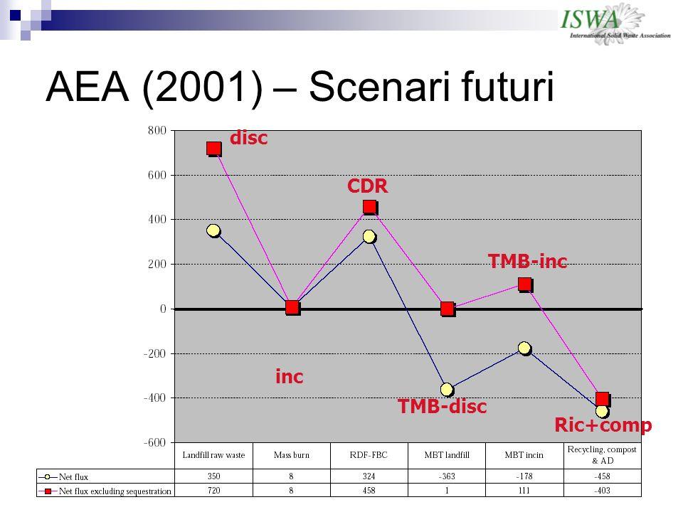 AEA (2001) – Scenari futuri disc CDR TMB-inc inc TMB-disc Ric+comp