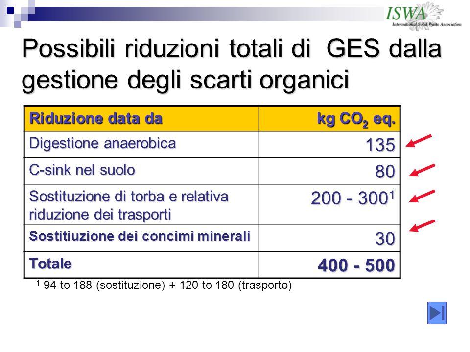 Possibili riduzioni totali di GES dalla gestione degli scarti organici