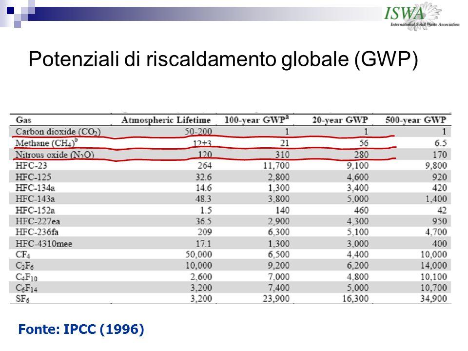 Potenziali di riscaldamento globale (GWP)