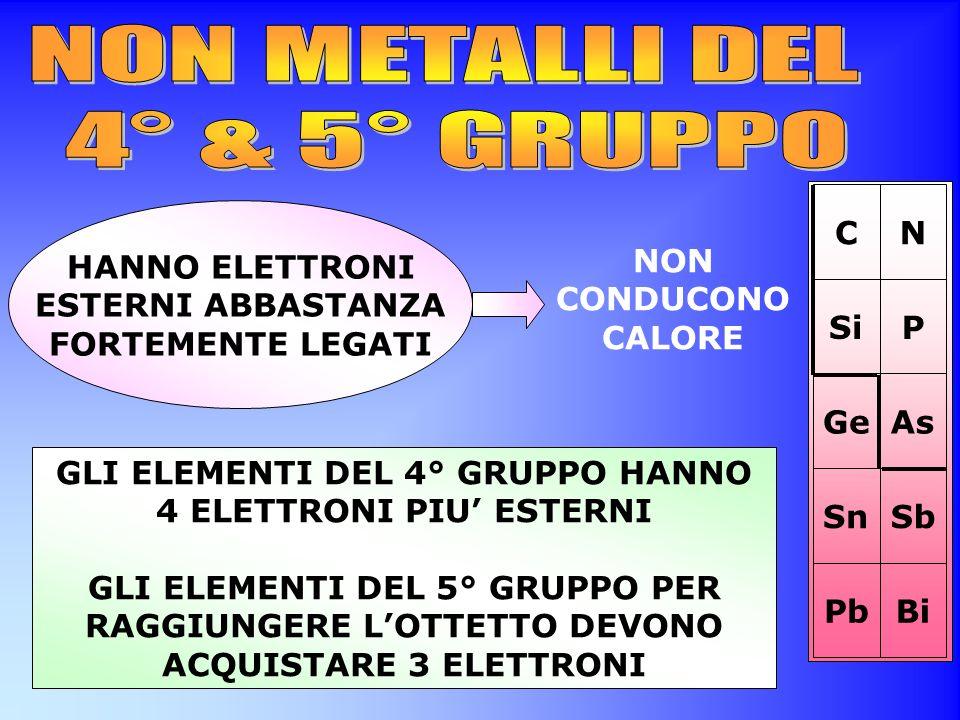 NON METALLI DEL 4° & 5° GRUPPO Sn Ge Pb Si C Sb As Bi P N