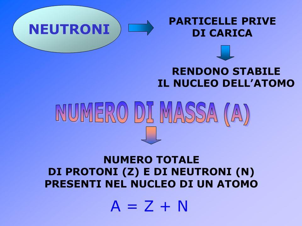 DI PROTONI (Z) E DI NEUTRONI (N) PRESENTI NEL NUCLEO DI UN ATOMO