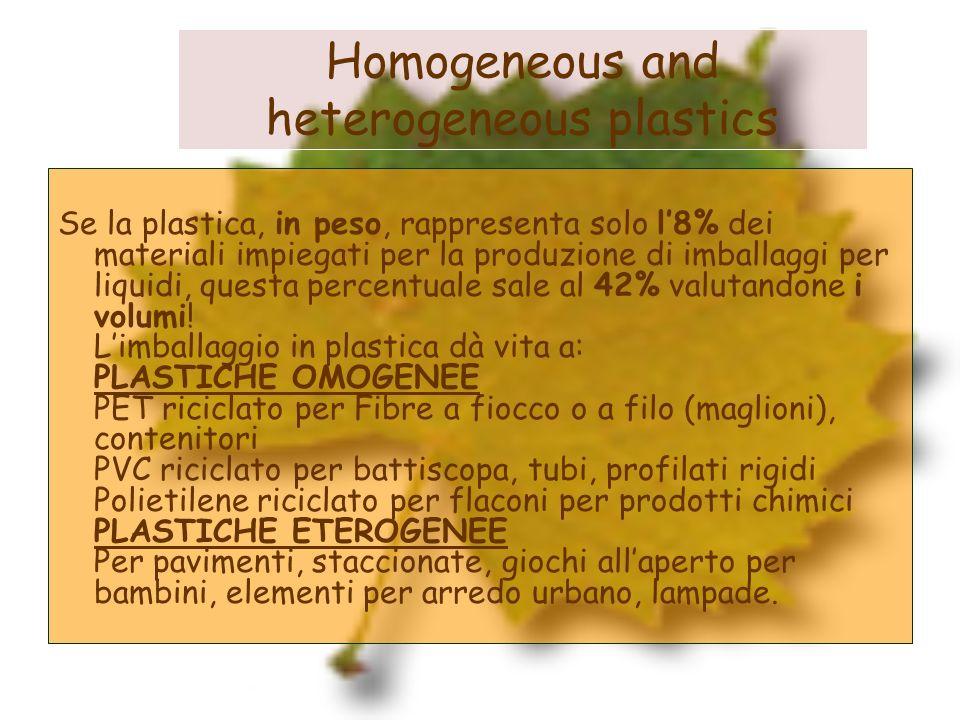 Homogeneous and heterogeneous plastics