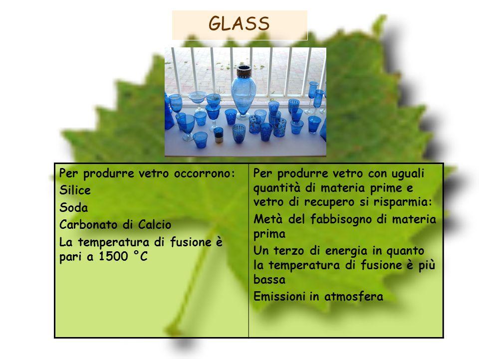 GLASS Per produrre vetro occorrono: Silice Soda Carbonato di Calcio