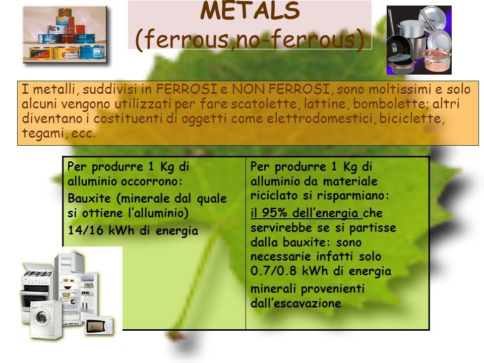METALS (ferrous,no-ferrous)