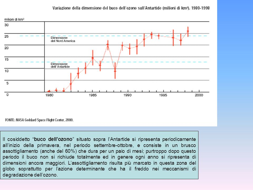 Il cosiddetto buco dell'ozono situato sopra l'Antartide si ripresenta periodicamente all'inizio della primavera, nel periodo settembre-ottobre, e consiste in un brusco assottigliamento (anche del 60%) che dura per un paio di mesi; purtroppo dopo questo periodo il buco non si richiude totalmente ed in genere ogni anno si ripresenta di dimensioni ancora maggiori.
