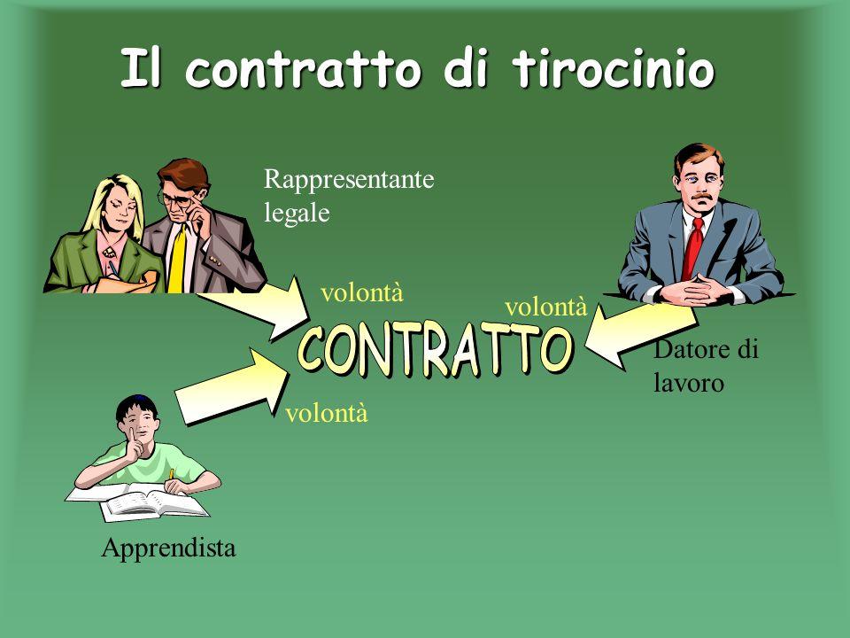 Il contratto di tirocinio