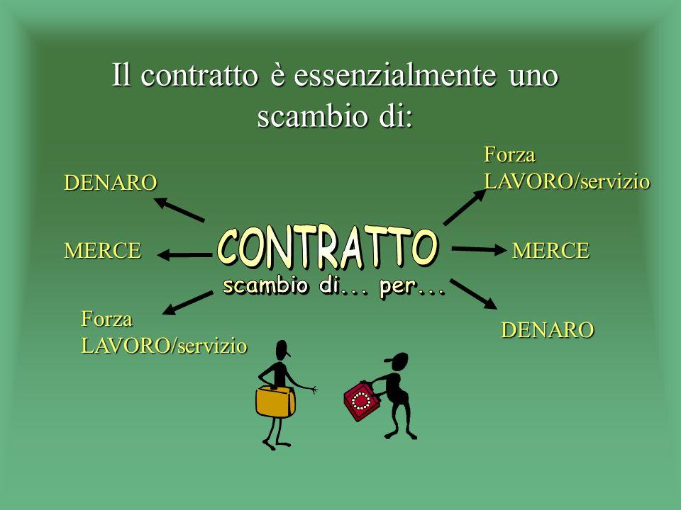 Il contratto è essenzialmente uno scambio di: