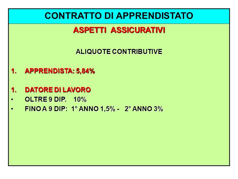 CONTRATTO DI APPRENDISTATO ALIQUOTE CONTRIBUTIVE
