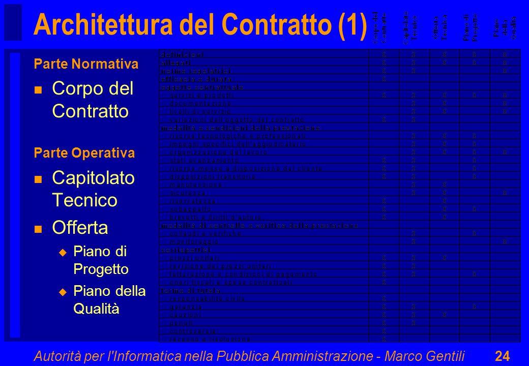 Architettura del Contratto (1)