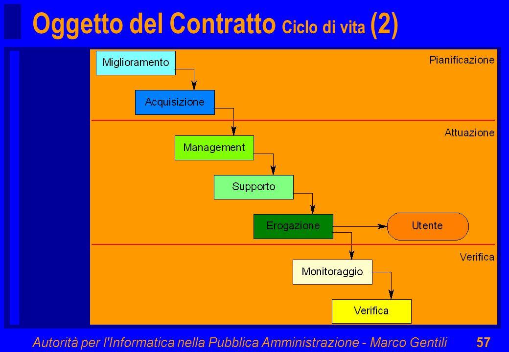 Oggetto del Contratto Ciclo di vita (2)