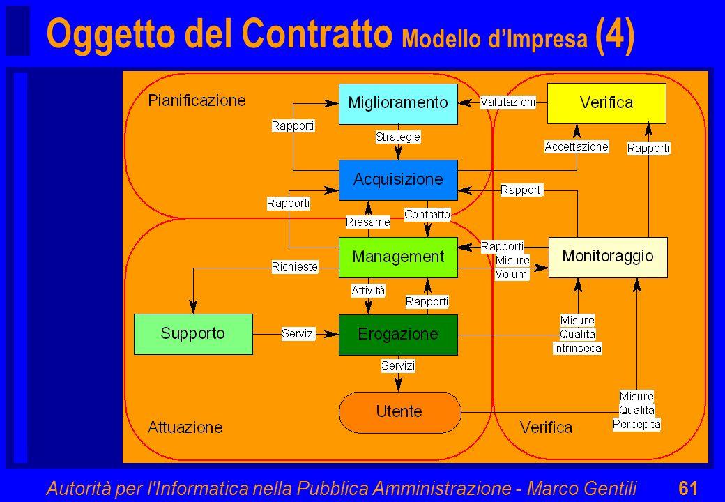 Oggetto del Contratto Modello d'Impresa (4)