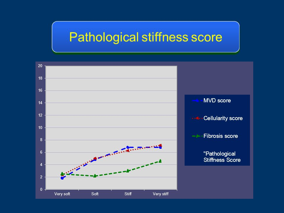 Pathological stiffness score