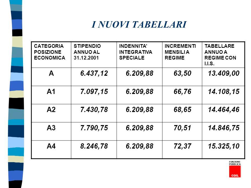 I NUOVI TABELLARI CATEGORIA POSIZIONE ECONOMICA. STIPENDIO ANNUO AL 31.12.2001. INDENNITA' INTEGRATIVA SPECIALE.