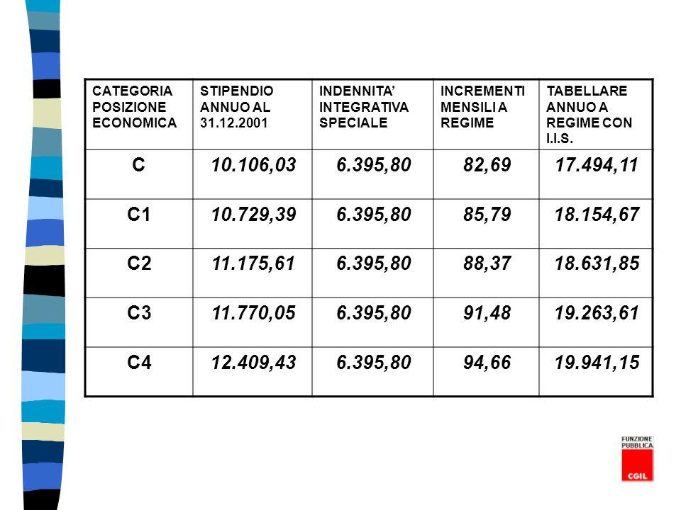 CATEGORIA POSIZIONE ECONOMICA
